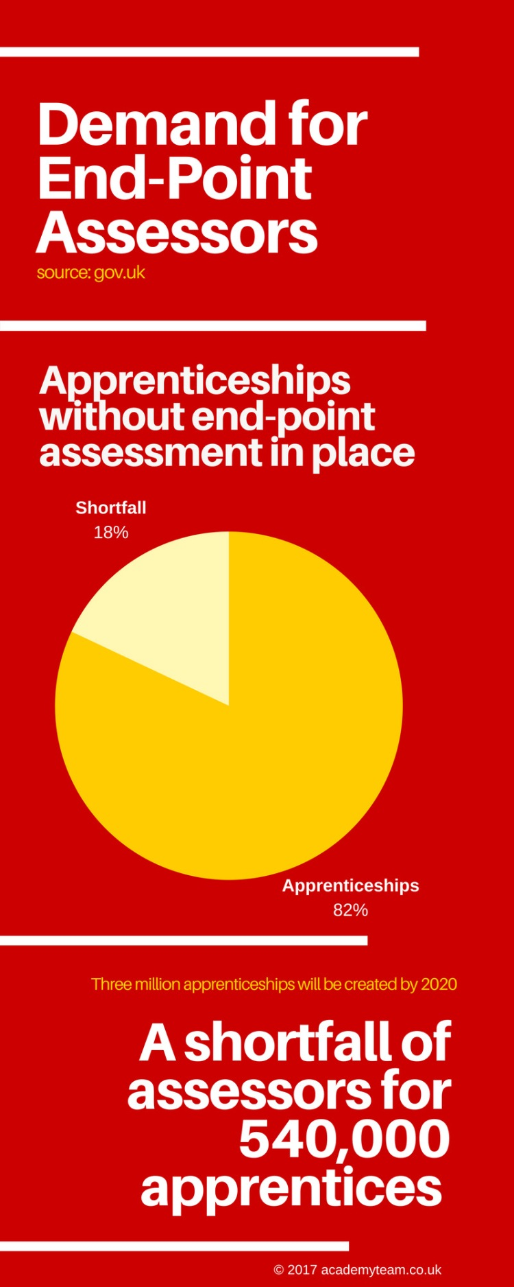 AcademyTeam End-Point Assessor Graphic